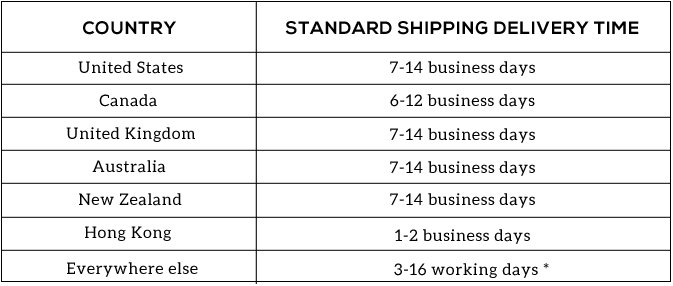 shipping times chart