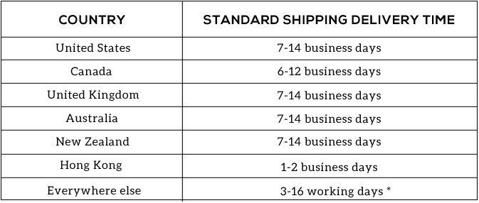 shipping times chart